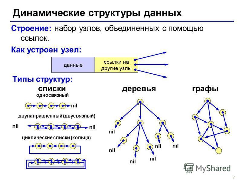 7 Динамические структуры данных Строение: набор узлов, объединенных с помощью ссылок. Как устроен узел: данные ссылки на другие узлы Типы структур: списки деревья графы nil односвязный двунаправленный (двусвязный) циклические списки (кольца) nil