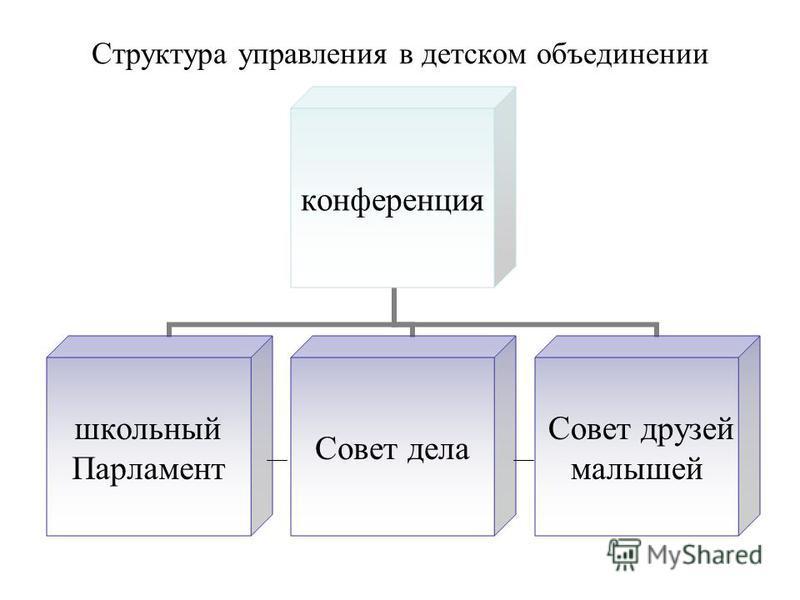 Структура управления в детском объединении конференция школьный Парламент Совет дела Совет друзей малышей