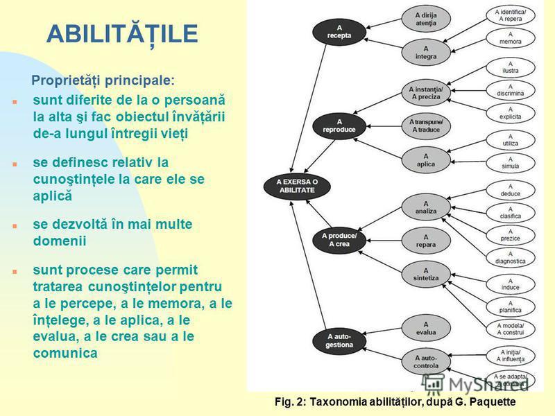Fig. 2: Taxonomia abilităţilor, după G. Paquette ABILITĂŢILE Proprietăţi principale: n sunt diferite de la o persoană la alta şi fac obiectul învăţării de-a lungul întregii vieţi n se definesc relativ la cunoştinţele la care ele se aplică n se dezvol