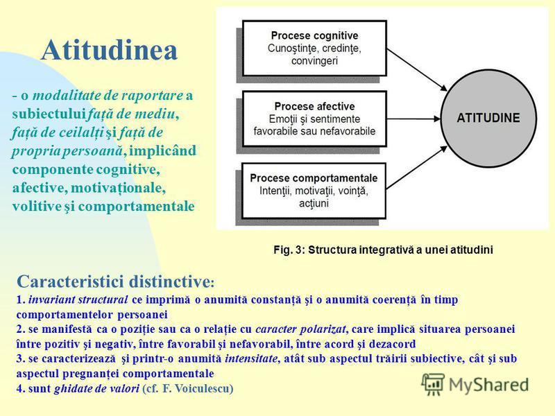 Fig. 3: Structura integrativă a unei atitudini Atitudinea - o modalitate de raportare a subiectului faţă de mediu, faţă de ceilalţi şi faţă de propria persoană, implicând componente cognitive, afective, motivaţionale, volitive şi comportamentale Cara