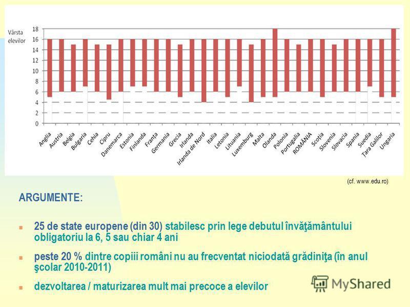 (cf. www.edu.ro) ARGUMENTE: n 25 de state europene (din 30) stabilesc prin lege debutul învăţământului obligatoriu la 6, 5 sau chiar 4 ani n peste 20 % dintre copiii români nu au frecventat niciodată grădiniţa (în anul şcolar 2010-2011) n dezvoltarea