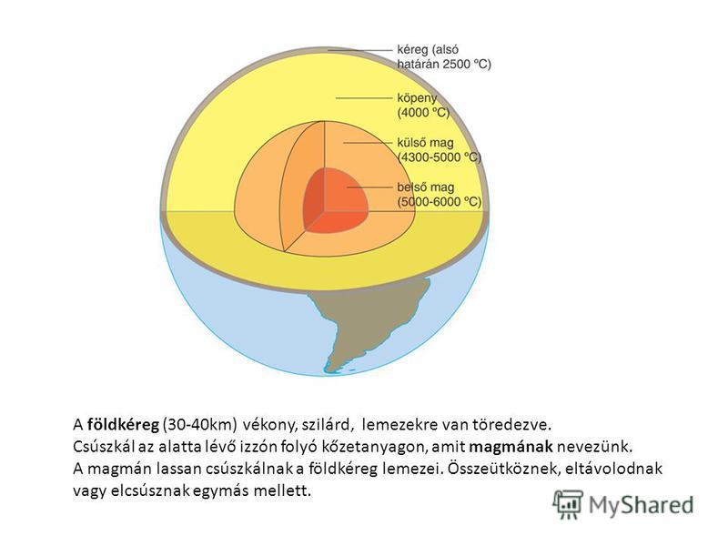 A földkéreg (30-40km) vékony, szilárd, lemezekre van töredezve. Csúszkál az alatta lévő izzón folyó kőzetanyagon, amit magmának nevezünk. A magmán lassan csúszkálnak a földkéreg lemezei. Összeütköznek, eltávolodnak vagy elcsúsznak egymás mellett.