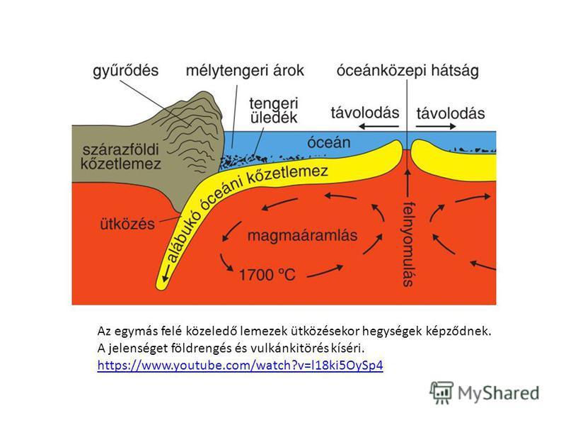 Az egymás felé közeledő lemezek ütközésekor hegységek képződnek. A jelenséget földrengés és vulkánkitörés kíséri. https://www.youtube.com/watch?v=l18ki5OySp4