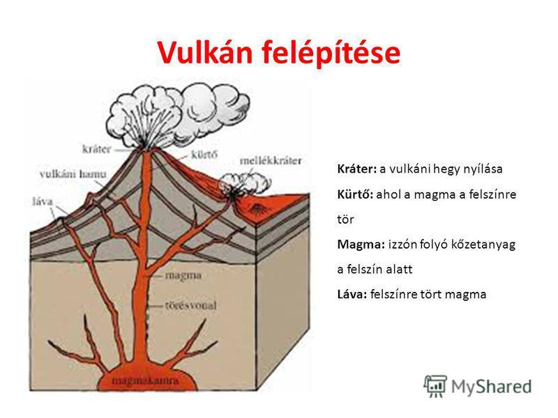 Vulkán felépítése Kráter: a vulkáni hegy nyílása Kürtő: ahol a magma a felszínre tör Magma: izzón folyó kőzetanyag a felszín alatt Láva: felszínre tört magma