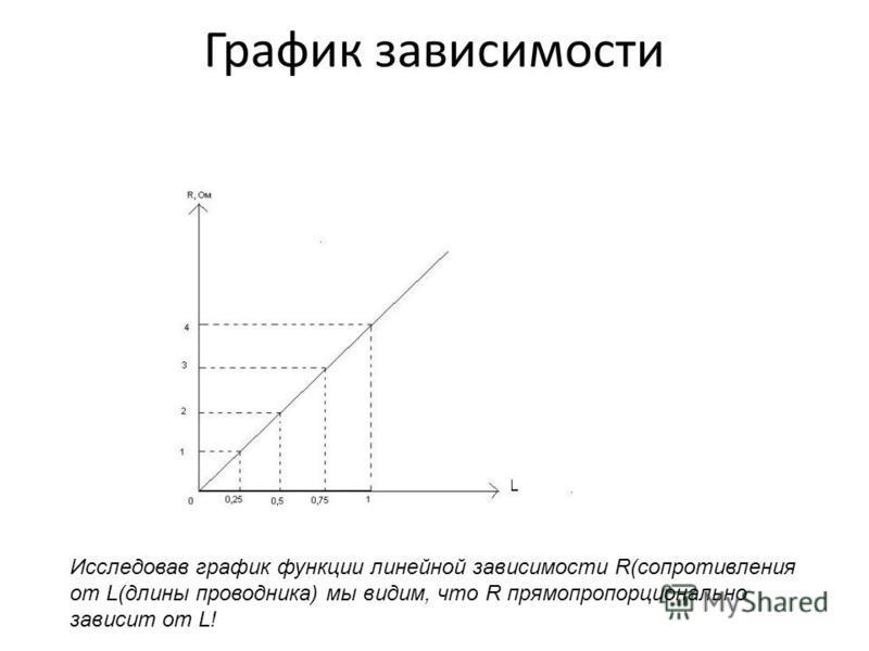 График зависимости Исследовав график функции линейной зависимости R(сопротивления от L(длины проводника) мы видим, что R прямо пропорционально зависит от L!