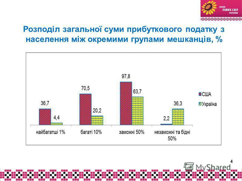 Розподіл загальної суми прибуткового податку з населення між окремими групами мешканців, % 4
