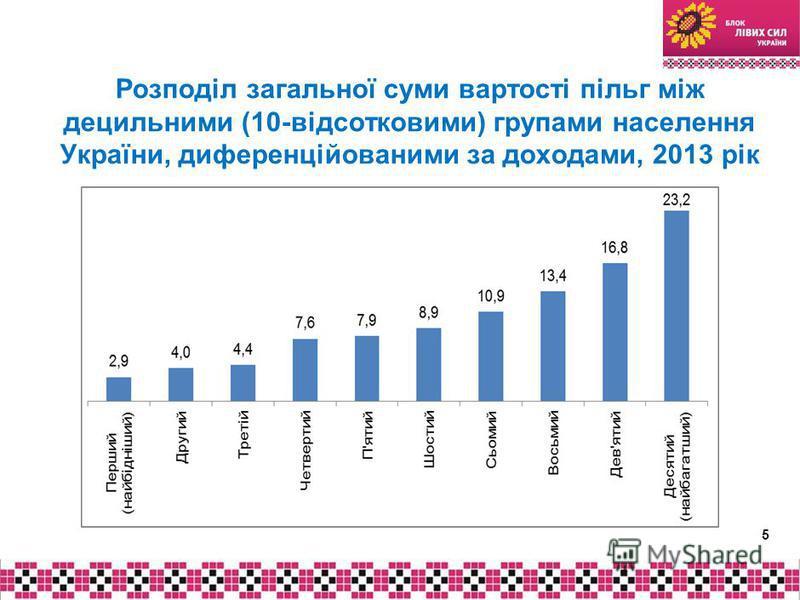 Розподіл загальної суми вартості пільг між децильними (10-відсотковими) групами населення України, диференційованими за доходами, 2013 рік 5