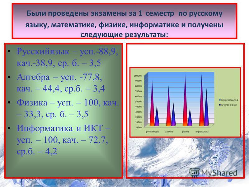 Были проведены экзамены за 1 семестр по русскому языку, математике, физике, информатике и получены следующие результаты: Русскийязык – суп.-88,9, кач.-38,9, ср. б. – 3,5 Алгебра – суп. -77,8, кач. – 44,4, ср.б. – 3,4 Физика – суп. – 100, кач. – 33,3,