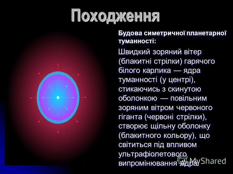 Походження Будова симетричної планетарної туманності: Будова симетричної планетарної туманності: Швидкий зоряний вітер (блакитні стрілки) гарячого білого карлика ядра туманності (у центрі), стикаючись з скинутою оболонкою повільним зоряним вітром чер