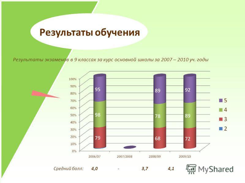 Результаты обучения Результаты экзаменов в 9 классах за курс основной школы за 2007 – 2010 уч. годы Средний балл: 4,0 - 3,7 4,1