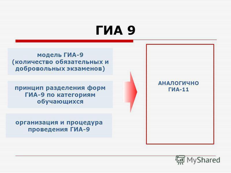 ГИА 9 модель ГИА-9 (количество обязательных и добровольных экзаменов) принцип разделения форм ГИА-9 по категориям обучающихся организация и процедура проведения ГИА-9 АНАЛОГИЧНО ГИА-11