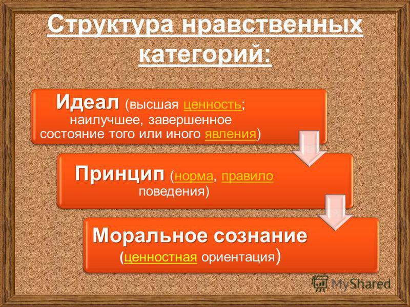 Структура нравственных категорий: Идеал Идеал (высшая ценность; наилучшее, завершенное состояние того или иного явления)ценность явления Принцип Принцип (норма, правило поведения)норма правило Моральное сознание Моральное сознание (ценностная ориента