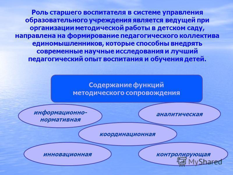 Содержание функций методического сопровождения информационно- нормативная координационная инновационная контролирующая аналитическая Роль старшего воспитателя в системе управления образовательного учреждения является ведущей при организации методичес