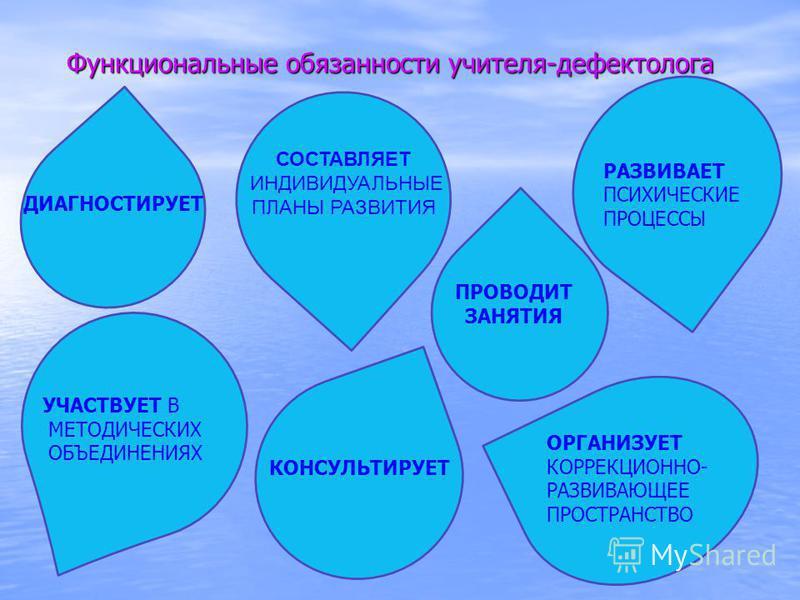 Функциональные обязанности учителя-дефектолога ДИАГНОСТИРУЕТ РАЗВИВАЕТ ПСИХИЧЕСКИЕ ПРОЦЕССЫ ПРОВОДИТ ЗАНЯТИЯ КОНСУЛЬТИРУЕТ ОРГАНИЗУЕТ КОРРЕКЦИОННО- РАЗВИВАЮЩЕЕ ПРОСТРАНСТВО УЧАСТВУЕТ В МЕТОДИЧЕСКИХ ОБЪЕДИНЕНИЯХ СОСТАВЛЯЕТ ИНДИВИДУАЛЬНЫЕ ПЛАНЫ РАЗВИТИ