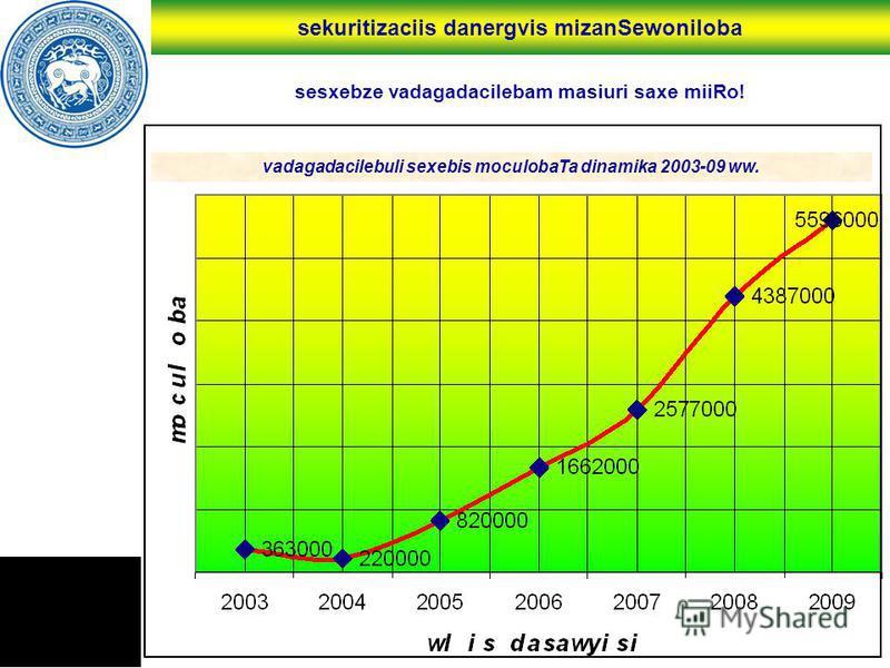 sekuritizaciis danergvis mizanSewoniloba sesxebze vadagadacilebam masiuri saxe miiRo! vadagadacilebuli sexebis moculobaTa dinamika 2003-09 ww.