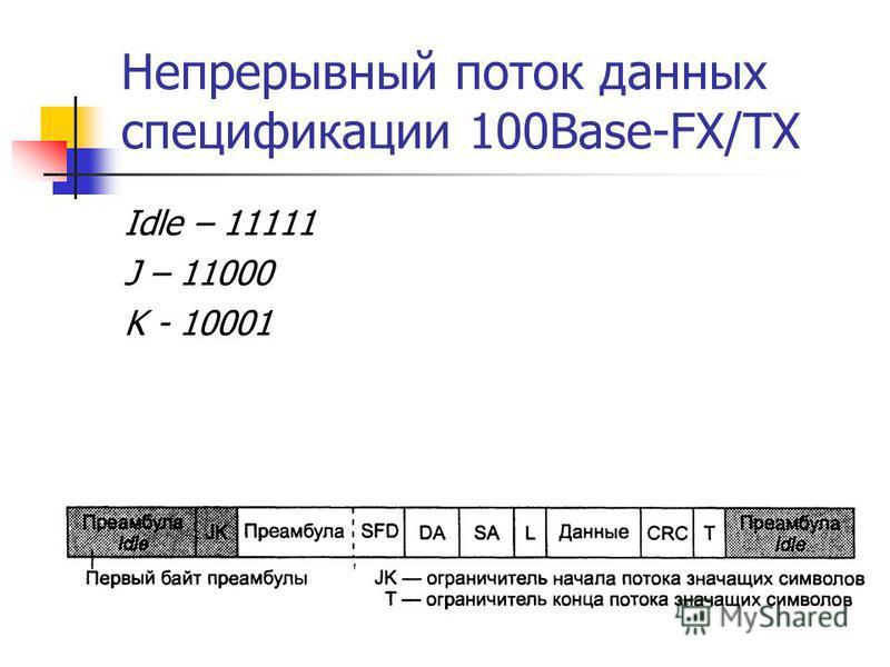 Непрерывный поток данных спецификации 100Base-FX/TX Idle – 11111 J – 11000 K - 10001