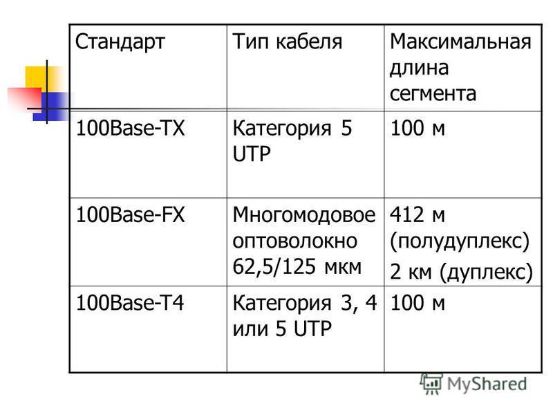 Стандарт Тип кабеля Максимальная длина сегмента 100Base-TXКатегория 5 UTP 100 м 100Base-FXМногомодовое оптоволокно 62,5/125 мкм 412 м (полудуплекс) 2 км (дуплекс) 100Base-T4Категория 3, 4 или 5 UTP 100 м