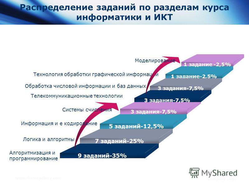 www.themegallery.com Company Logo Распределение заданий по разделам курса информатики и ИКТ Логика и алгоритмы Технология обработки графической информации 3 задания-7,5% 5 заданий-12,5% 7 заданий-25% 9 заданий-35% 1 задание -2,5% 3 задания-7,5% Обраб