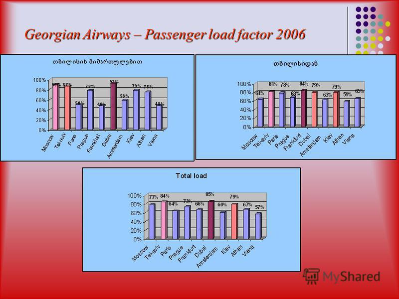 Georgian Airways – Passenger load factor 2006