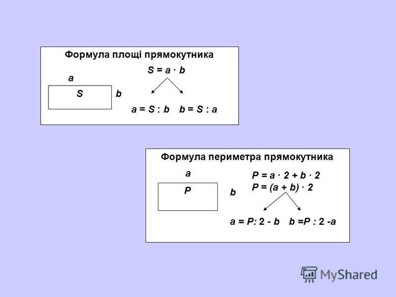 Формула площі прямокутника S а b S = a b а = S : bb = S : a Формула периметра прямокутника P а b Р = а 2 + b 2 Р = (а + b) 2 а = Р: 2 - bb =Р : 2 -а