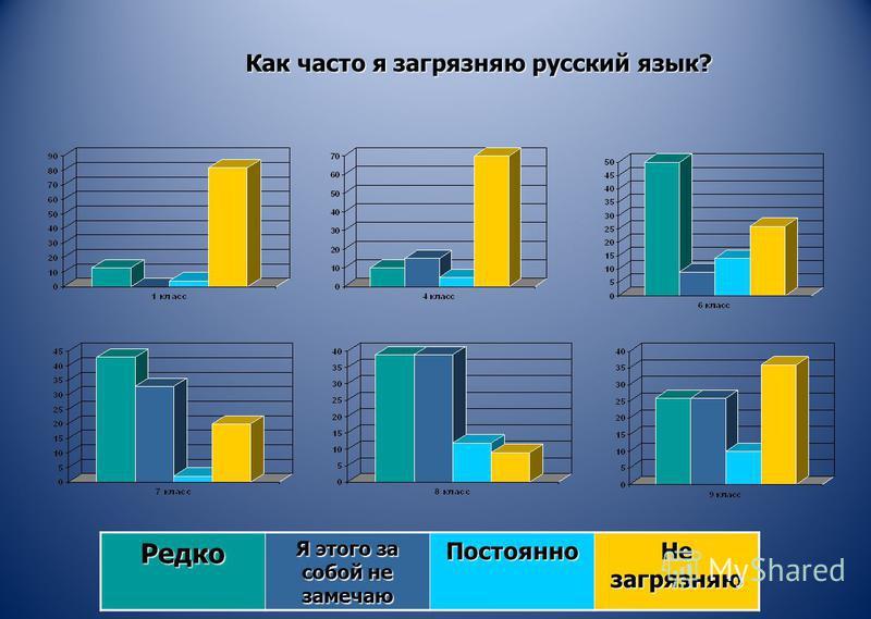 Редко Я этого за собой не замечаю Постоянно Не загрязняю Как часто я загрязняю русский язык?