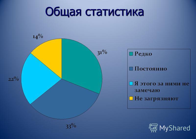 Общая статистика