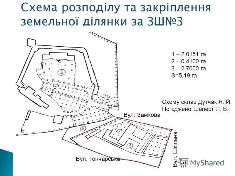 Схема розподілу та закріплення земельної ділянки за ЗШ3 Вул. Гончарська Вул. Шкільна Вул. Замкова 1 – 2,0151 га 2 – 0,4100 га 3 – 2,7600 га S=5,19 га Схему склав Дутчак Я. Й. Погоджено Шелест Л. В.