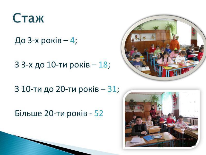 До 3-х років – 4; З 3-х до 10-ти років – 18; З 10-ти до 20-ти років – 31; Більше 20-ти років - 52