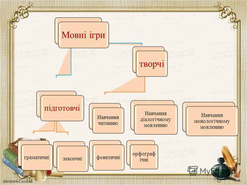 Мовні ігри підготовчі граматичні лексичні творчі Навчання читанню фонетичні орфограф ічні Навчання діалогічному мовленню Навчання монологічному мовленню