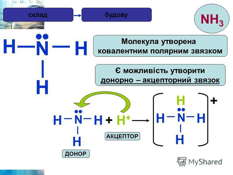 H будову N H H Є можливість утворити донорно – акцепторний звязок Молекула утворена ковалентним полярним звязком N HH H + H++ H+ N HH H H + АКЦЕПТОР ДОНОР склад NH 3