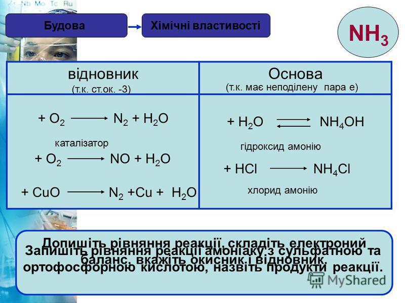 17 Хімічні властивостіБудова NH 3 відновникОснова (т.к. ст.ок. -3) (т.к. має неподілену пара е) + О 2 N 2 + Н 2 О + О 2 NО + Н 2 О каталізатор + CuО N 2 +Cu + Н 2 О Допишіть рівняння реакції, складіть електроний баланс, вкажіть окисник і відновник. +