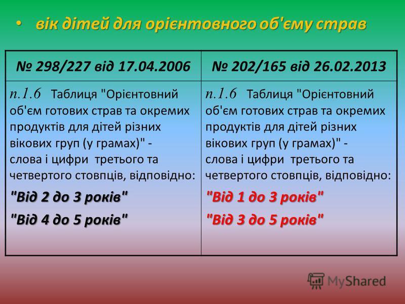 298/227 від 17.04.2006 202/165 від 26.02.2013 п.1.6 Таблиця