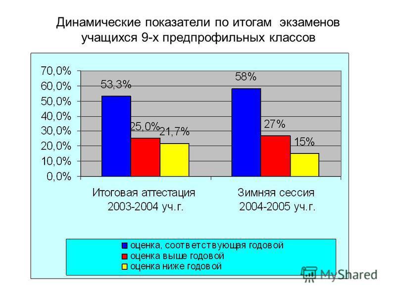 Динамические показатели по итогам экзаменов учащихся 9-х предпрофильных классов