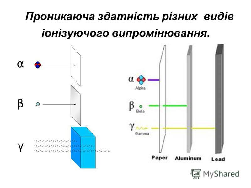 Проникаюча здатність різних видів іонізуючого випромінювання.