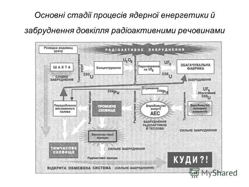 Основні стадії процесів ядерної енергетики й забруднення довкілля радіоактивними речовинами