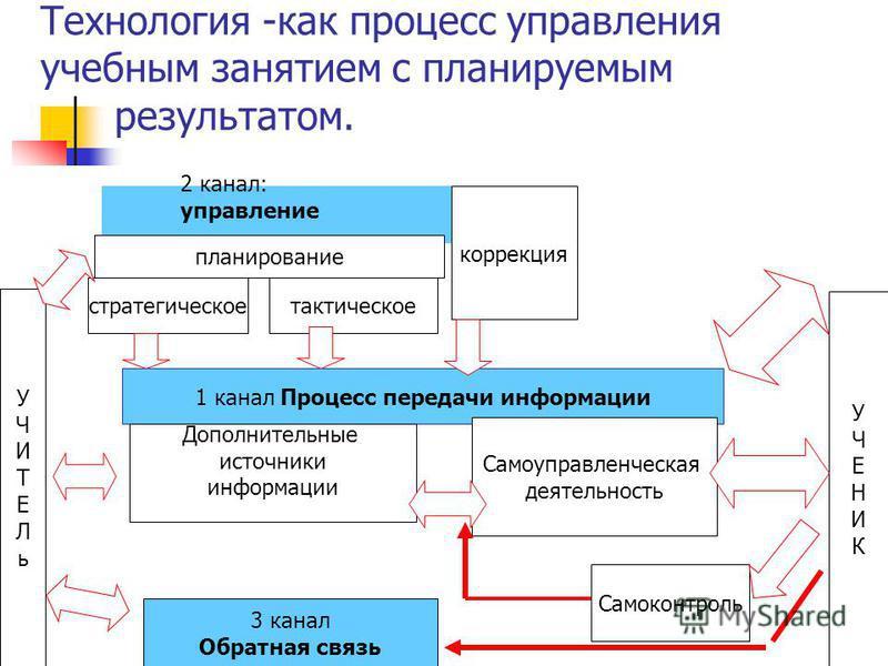 Технология -как процесс управления учебным занятием с планируемым результатом. 1 канал Процесс передачи информации Дополнительные источники информации Самоуправленческая деятельность 2 канал: управление планирование стратегическое тактическое коррекц