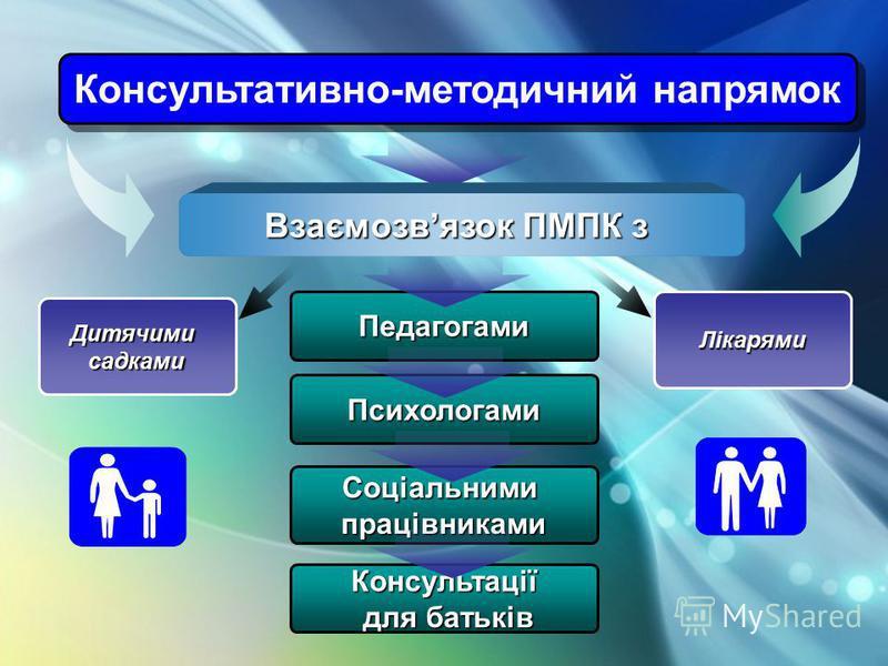Консультативно-методичний напрямок Психологами Педагогами Соціальнимипрацівниками Взаємозвязок ПМПК з Консультації для батьків для батьків Дитячимисадками Лікарями