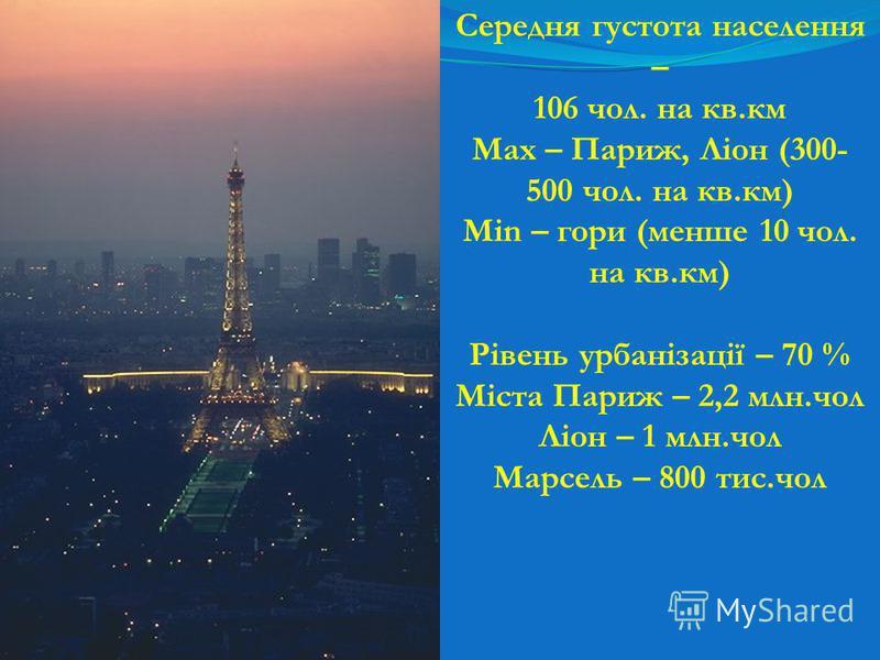 Середня густота населення – 106 чол. на кв.км Max – Париж, Ліон (300- 500 чол. на кв.км) Min – гори (менше 10 чол. на кв.км) Рівень урбанізації – 70 % Міста Париж – 2,2 млн.чол Ліон – 1 млн.чол Марсель – 800 тис.чол