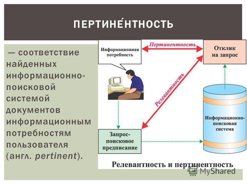 соответствие найденных информационно- поисковой системой документов информационным потребностям пользователя (англ. pertinent). ПЕРТИНЕНТНОСТЬ