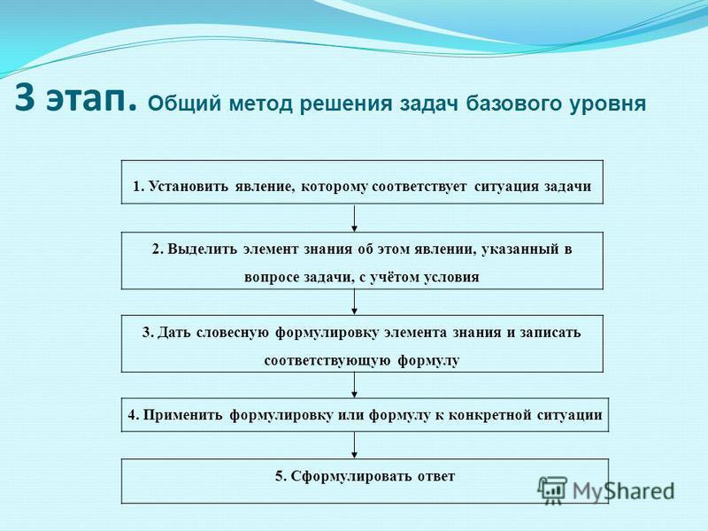 3 этап. Общий метод решения задач базового уровня 1. Установить явление, которому соответствует ситуация задачи 2. Выделить элемент знания об этом явлении, указанный в вопросе задачи, с учётом условия 3. Дать словесную формулировку элемента знания и