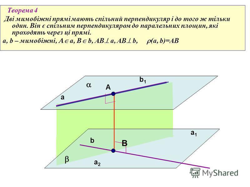 Теорема 4 Дві мимобіжні прямі мають спільний перпендикуляр і до того ж тільки один. Він є спільним перпендикуляром до паралельних площин, які проходять через ці прямі. a, b – мимобіжні, a, B b, AB a, AB b, (a, b)=AB a b a1a1 b1b1 a2a2 В А