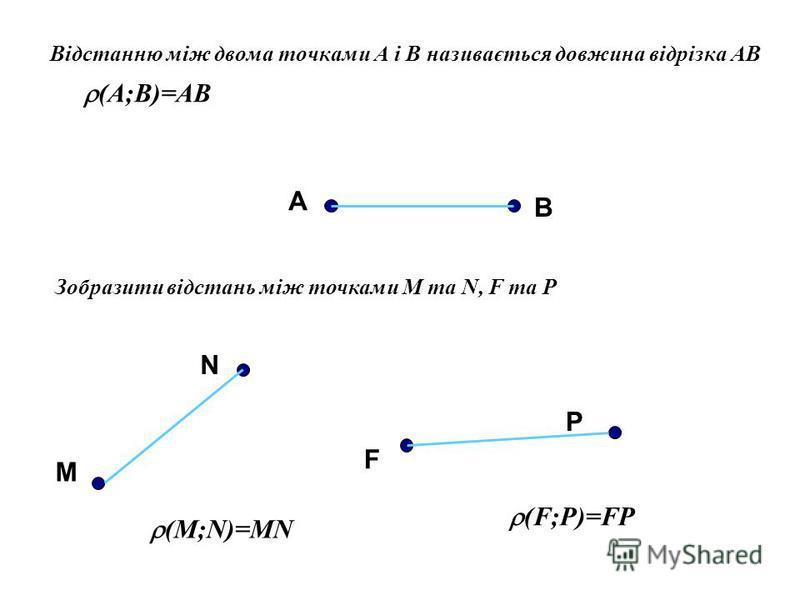 В ідстанню між двома точками А і В називається довжина відрізка АВ (A;B)=AB А В Зобразити відстань між точками M та N, F та Р M N F P (M;N)=MN (F;P)=FP