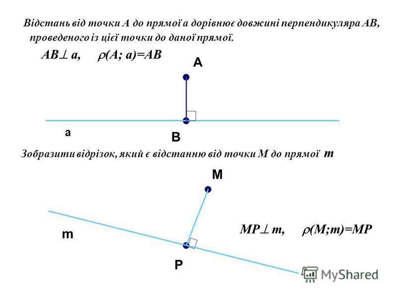 В ідстань від точки А до прямої a дорівнює довжині перпендикуляра АВ, проведеного із цієї точки до даної прямої. AB a, (A; a)=AB А a Зобразити відрізок, який є відстанню від точки M до прямої m M m P В MP m, (M;m)=MP