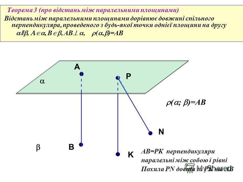 Теорема 3 (про відстань між паралельними площинами) Відстань між паралельними площинами дорівнює довжині спільного перпендикуляра, проведеного з будь-якої точки однієї площини на другу ǁ,, B, AB, (, )=AB А P В ( ; )=AB K N AB=РК перпендикуляри парале