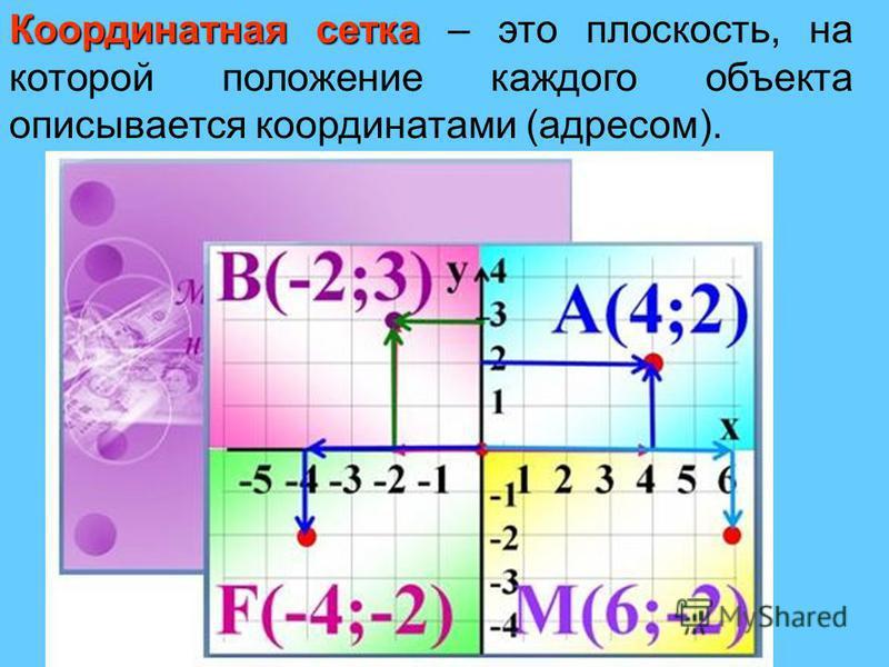 Координатная сетка Координатная сетка – это плоскость, на которой положение каждого объекта описывается координатами (адресом).