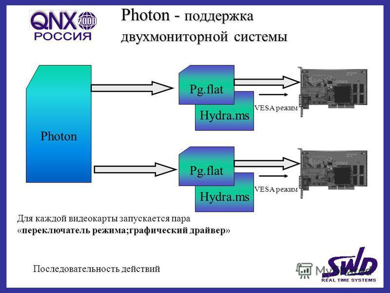 Photon - поддержка двух мониторной системы Последовательность действий Photon Hydra.ms Pg.flat VESA режим Hydra.ms Pg.flat VESA режим Для каждой видеокарты запускается пара «переключатель режима;графический драйвер»
