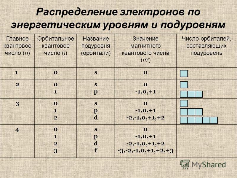 Главное квантовое число (n) Орбитальное квантовое число (l) Название подуровня (орбитали) Значение магнитного квантового числа (m l ) Число орбиталей, составляющих подуровень 1 0s0 20101 spsp 0 -1,0,+1 3012012 spdspd 0 -1,0,+1 -2,-1,0,+1,+2 401230123