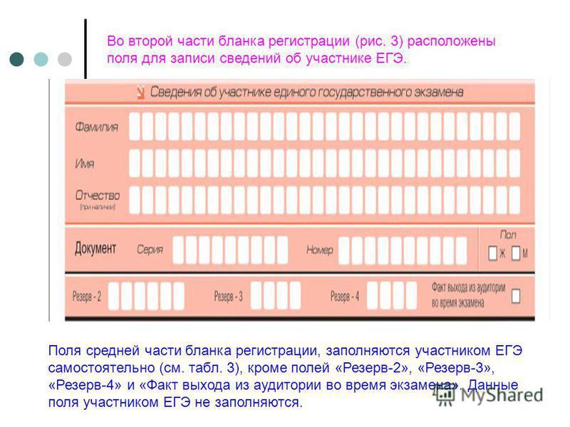 Во второй части бланка регистрации (рис. 3) расположены поля для записи сведений об участнике ЕГЭ. Поля средней части бланка регистрации, заполняются участником ЕГЭ самостоятельно (см. табл. 3), кроме полей «Резерв-2», «Резерв-3», «Резерв-4» и «Факт