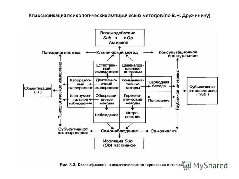 Классификация психологических эмпирических методов (по В.Н. Дружинину)