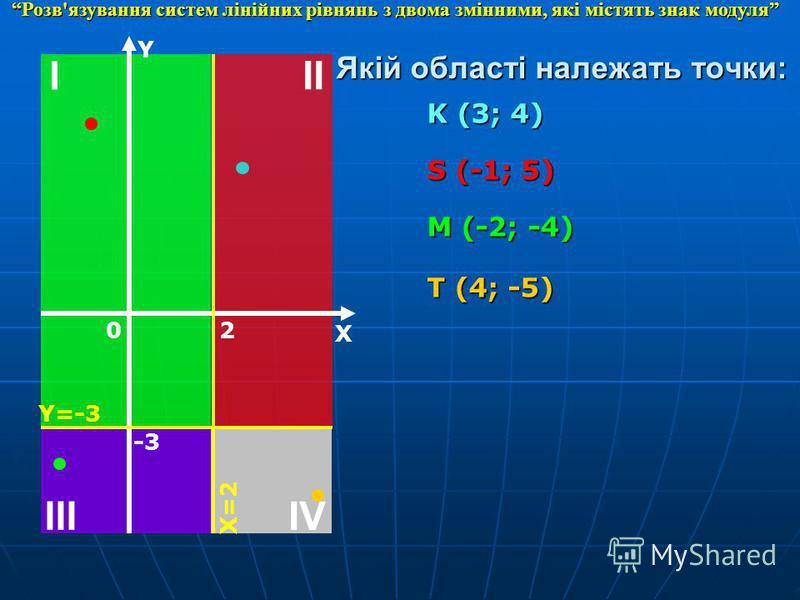 IV I II III Y X 0 -3 Y=-3 2 X=2 Якій області належать точки: K (3; 4) S (-1; 5) M (-2; -4) T (4; -5) Розв'язування систем лінійних рівнянь з двома змінними, які містять знак модуля